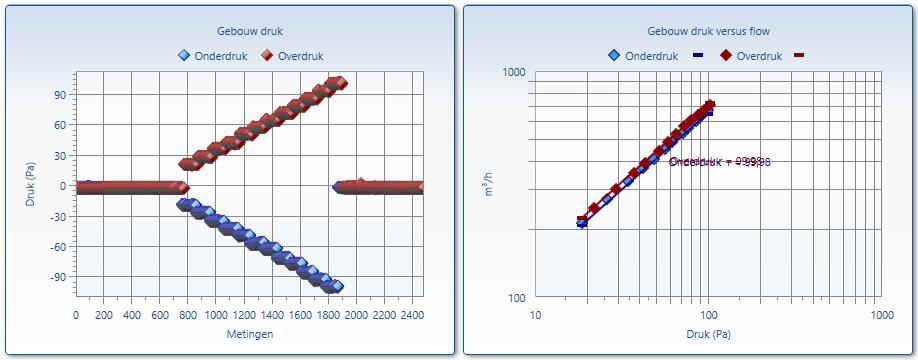 Grafiek met de meetresultaten van een Blowerdoor test