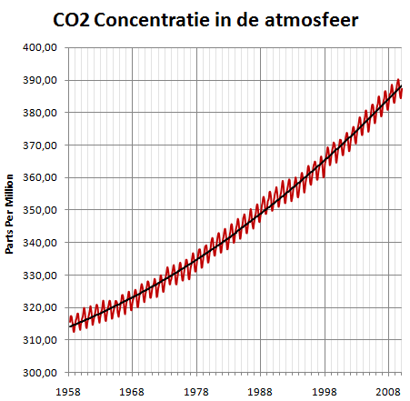 Alsmaar stijgende CO2 concentratie in de atmosfeer